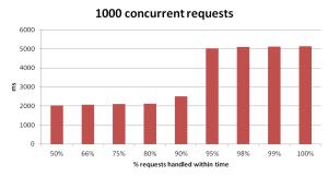 DDoS response graph